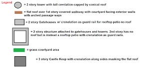 question regarding interior courtyard