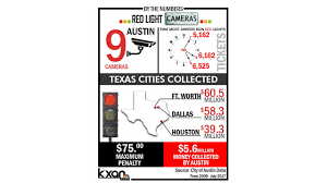 red light ticket texas red light cameras across texas could be operating illegally kxan