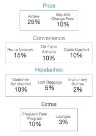 United Domestic Baggage Fees The Best And Worst Airlines In The United States