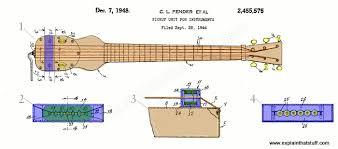 how do electric guitars work explain that stuff