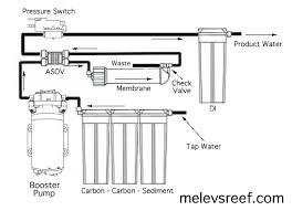 booster pump kit melev u0027s reef