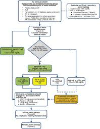2013 acc aha guideline on the treatment of blood cholesterol to