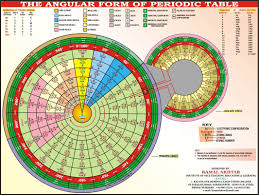 how does the modern periodic table arrange elements periodic table project mrs pratt u0027s class website