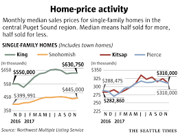 500 000 for a 1 bedroom condo shortage worse than ever in king
