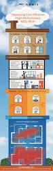 Understanding Home Network Design by Homeassure Arris