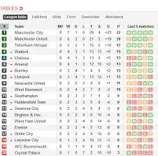 Premier Leage Table Barclays Premier League Fixtures Table And Results Brokeasshome Com