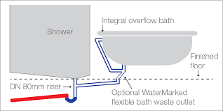 Bathroom Sink Plumbing Diagram Sa Gov Au Bath Waste Connections