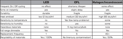what is the difference between led and incandescent light bulbs are leds cost effective led evolution