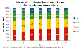 under half of students projected to test well edsource