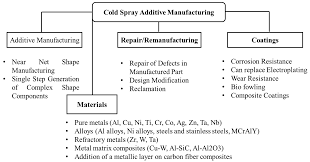 coatings free full text development of sustainable cold spray