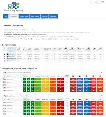 seo report template marketing dashboard template library rank ranger marketing dashboard seo brand youtube aso template