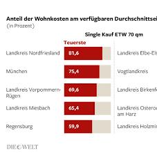 Commerzbank Immobilien Haus Kaufen Baugeld Mini Zinsen Machen Wohnungskauf Attraktiv Welt