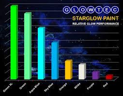 glow paint glowtec uk glow in the luminous uv smart paints
