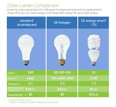 light bulb conversion to led lighting design ideas 150w lumen comparison chart 150 watt light