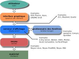 environnement bureau linux 1 6 environnements de bureau linux administration
