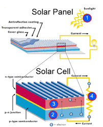 pv electric how does solar electricity work in atlanta southern