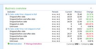 warehouse key performance indicators in microsoft dynamics ax 2012