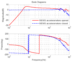 sensors free full text application of mems accelerometers and