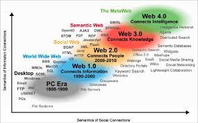 semantic technologies and linked data foundations documentation