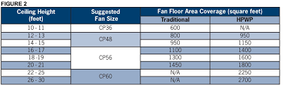 what size ceiling fan for 200 sq ft room canarm cp series industrial ceiling fans