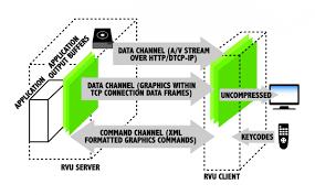 directv rvu wiring diagram dolgular com