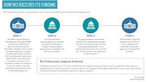 nci budget and appropriations national cancer institute