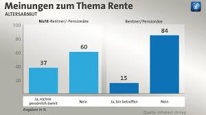 umfrage reicht die rente als ard rentenreport in 230 berufen reicht die rente später nicht