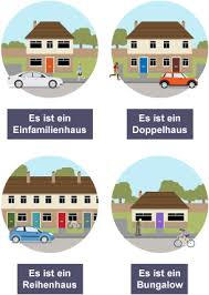 Types Of Houses Pictures Bbc Bitesize Gcse German Home Revision 2
