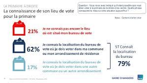 ou est mon bureau de vote enquête électorale française vague 8 primaire de la droite et du
