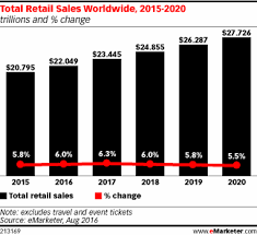 U S B2c E Commerce Volume 2015 Statistic Worldwide Retail Ecommerce Sales Will Reach 1 915 Trillion This