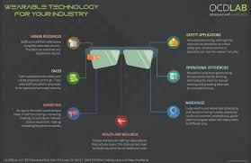 Smarter Technologies Wearable Technologies Can Transform Businesses Ocdlab