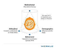 4 dimensions of audience profiling merkle u0027s the rise of the