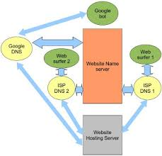 How Dns Works by Internet Technology Lessons For Seo Seo Chat