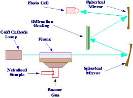 hollow cathode l in atomic absorption spectroscopy analytical spectroscopy by r p w scott