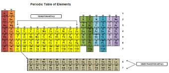 The Periodic Table Of Elements Anatomy Of The Periodic Table Chemistrybytes Com