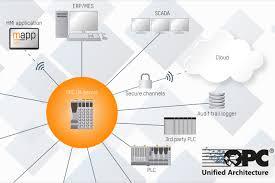 Smarter Technologies Understand Iiot Technology For A Smart Factory Future