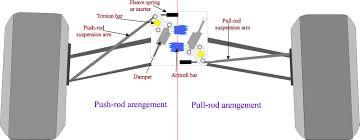 car suspension parts names pushrod pullrod