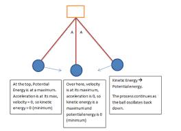 potential energy unit vi
