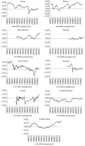 real equilibrium exchange rates a panel data approach for