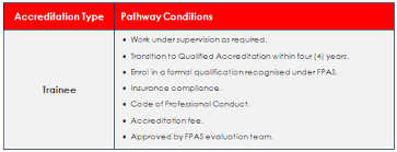 fpa australia fire systems certification
