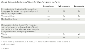 How To Pass A Criminal Background Check Americans Wanted Gun Background Checks To Pass Senate