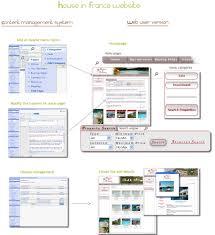 web design dublin portfolio