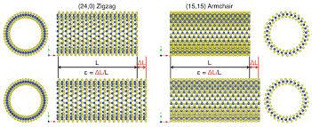 Armchair Zigzag Inorganics Free Full Text Electromechanical Properties Of