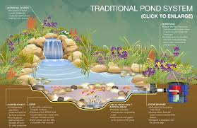 Garden Pond Ideas Small Landscape Pond Ideas Mreza Club