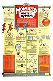 27 best si system images on pinterest metric system physical