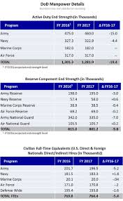 How Many Weeks In A Year Department Of Defense Dod Releases Fiscal Year 2017 President U0027s