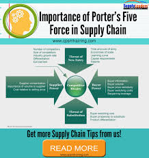 Supply Chain Fashion Industry Why Porter U0027s Five Forces Is Important In Supply Chain U2014 Cpsm