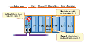 how to leverage profibus and profinet for troubleshooting and