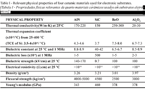 material thermal conductivity table thermal conductivity of polycrystalline aluminum nitride aln ceramics