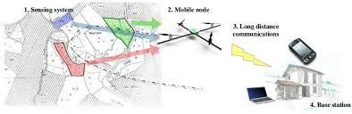 sensors free full text an air ground wireless sensor network